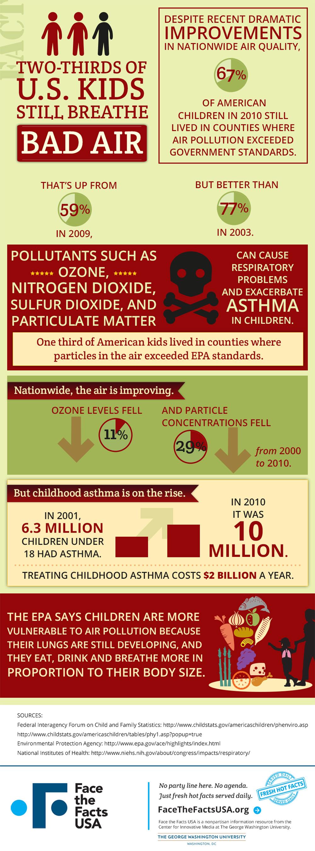 Despite strides, most U.S. kids still breathe bad air
