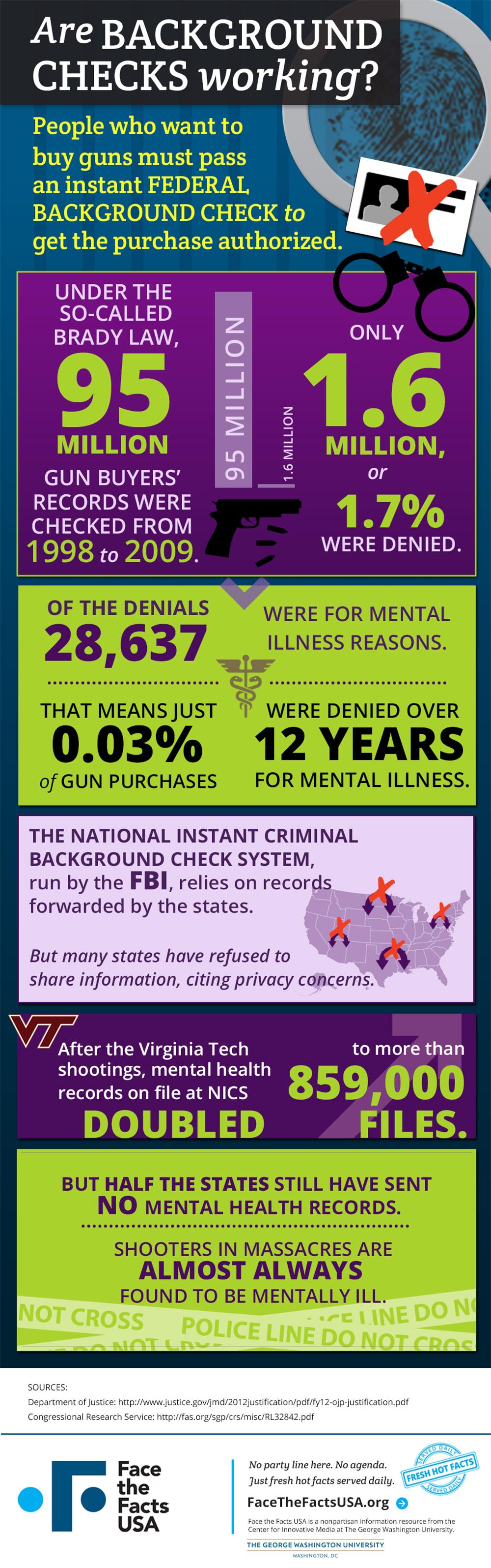 Gun Sale Background Checks Rarely Denied For Mental Illness